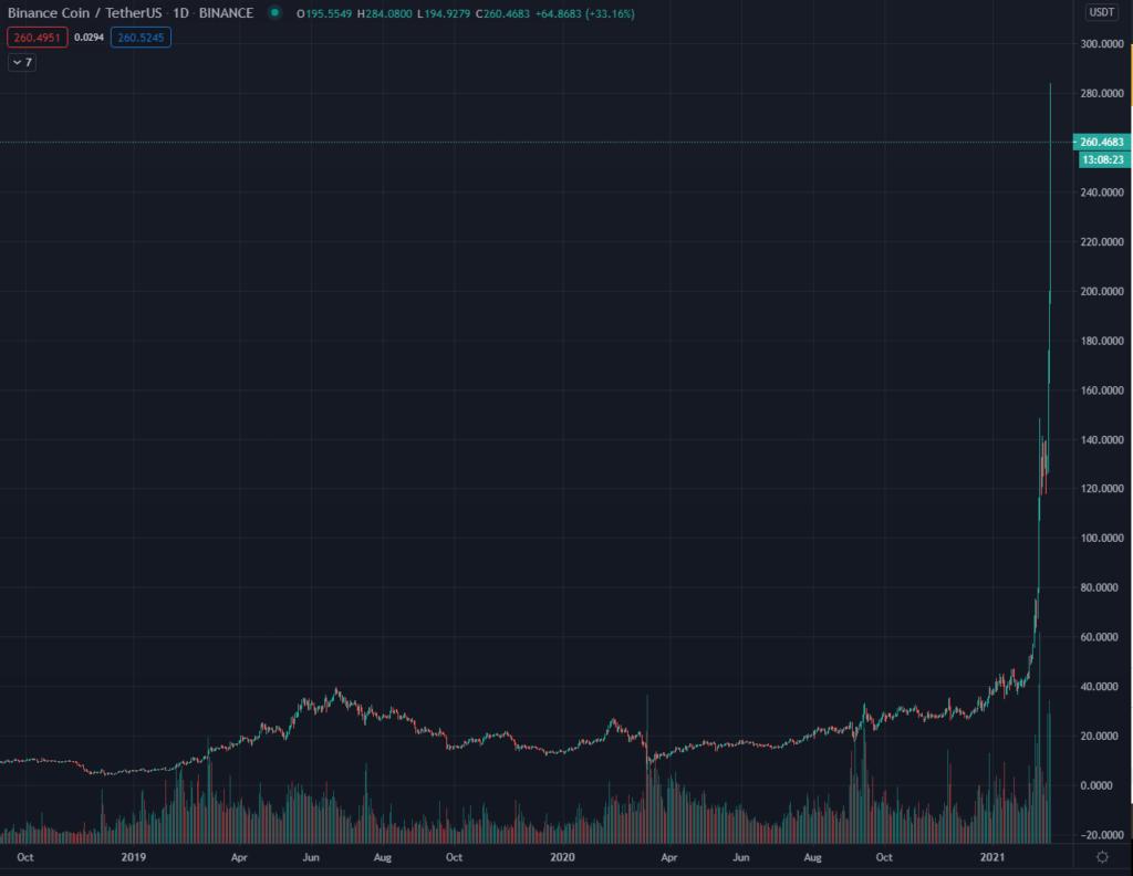 Binance Coin Chart BNB Tradingview