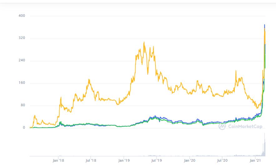 Binance Coin Prognose: CoinMarketCap