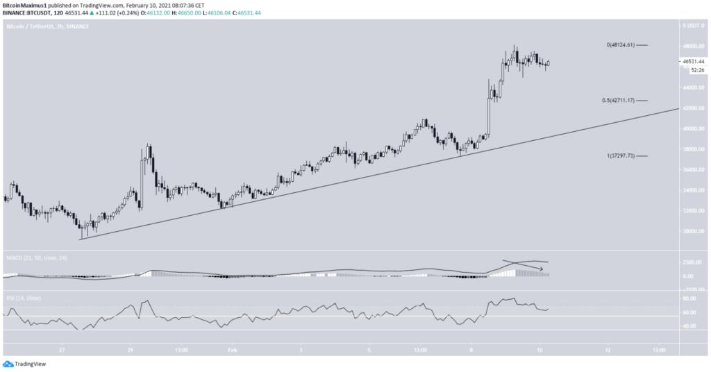Bitcoin Kurs 2 stunden Chart 10. Februar 2021