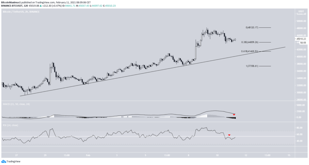 Bitcoin Kurs 2 Stunden Chart 11.Februar 2021 Tradingview