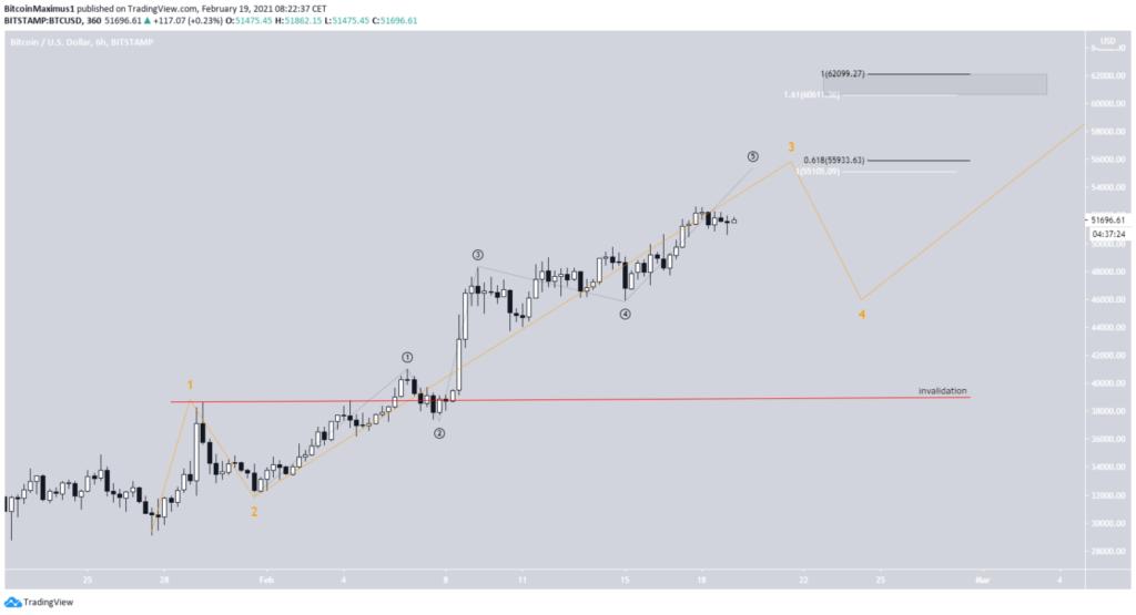 Bitcoin Kurs 6 Stunden Chart