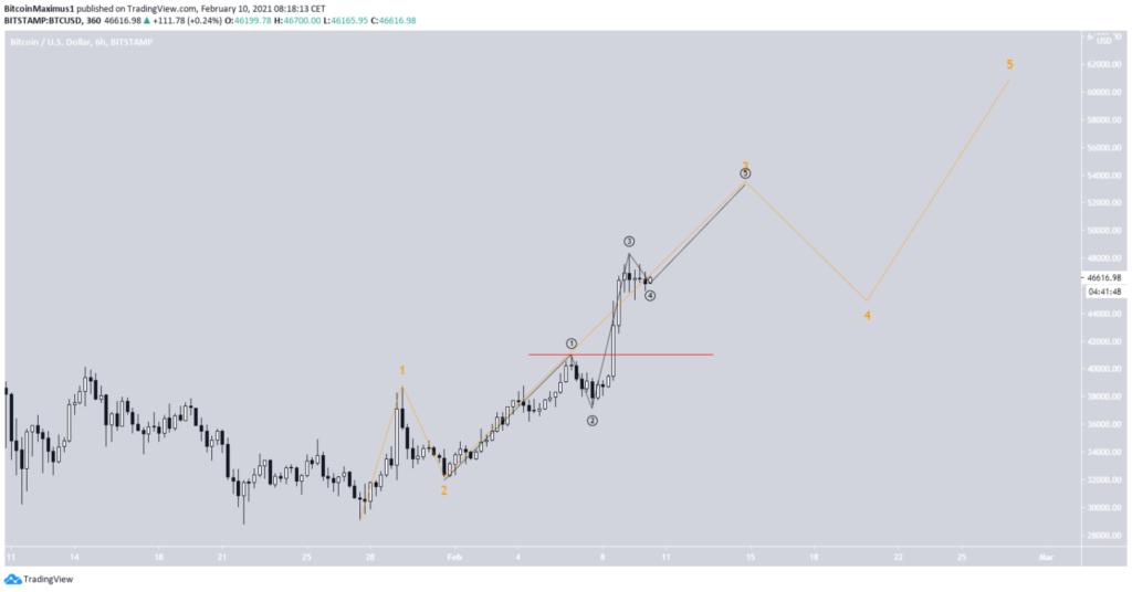 Bitcoin Kurs 6 stunden Chart 10. Februar 2021