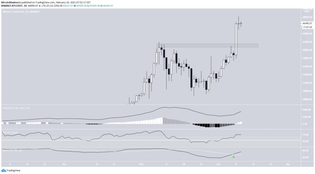 Bitcoin Kurs Daily Chart 10. Februar 2021