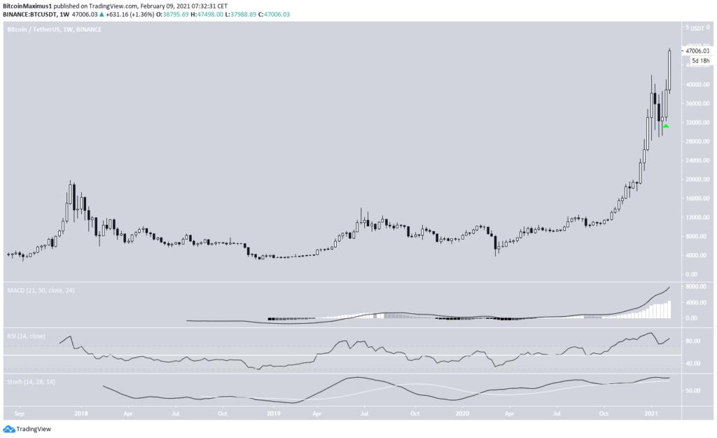 Bitcoin Kurs Wochen Chart 47 tausend
