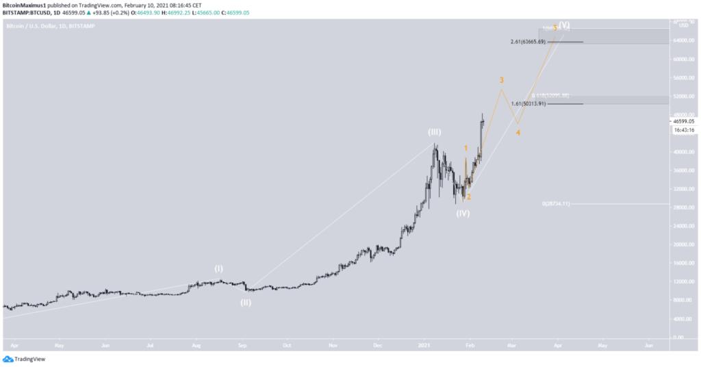 Bitcoin Kurs elliot Chart 10. Februar 2021
