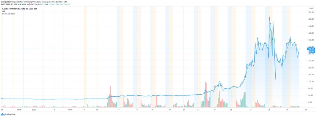 GameStop Aktienpreis; TradingView