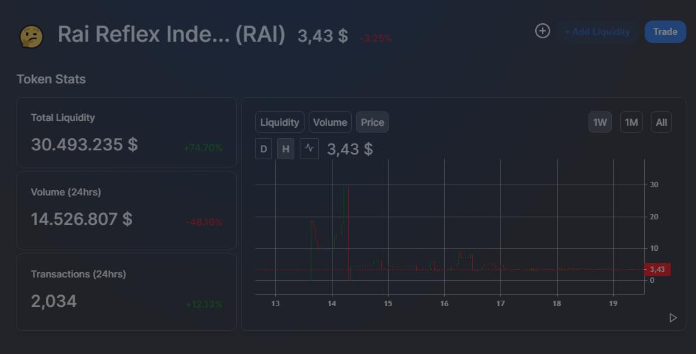 RAI Kurs Update