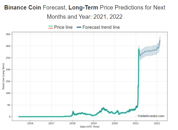 Binance Coin Prognose: Wallstreetinvestors