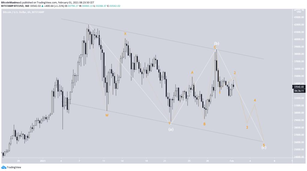 bitcoin kurs 6 stunden chart 01. februar 2021