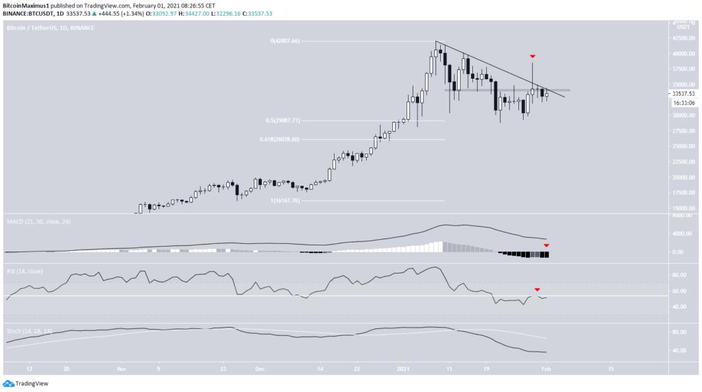 bitcoin kurs tageschart 01. februar 2021