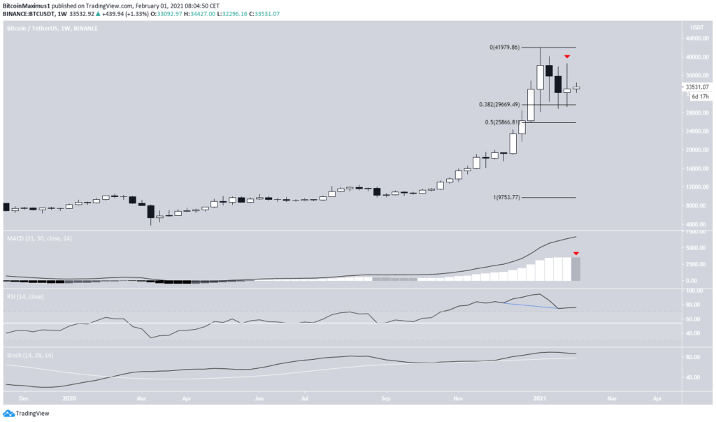 bitcoin kurs wochenchart 01. februar 2021