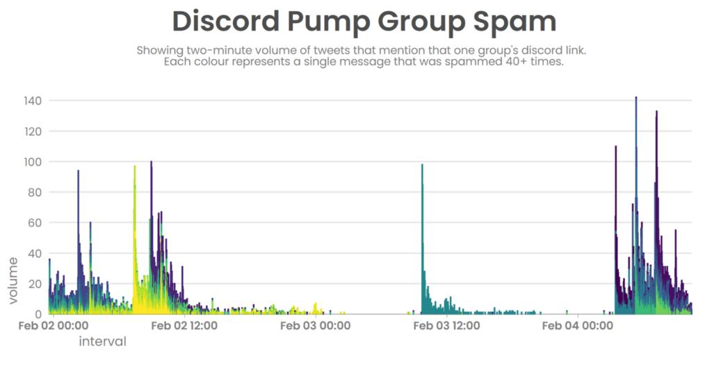 discord spam volume