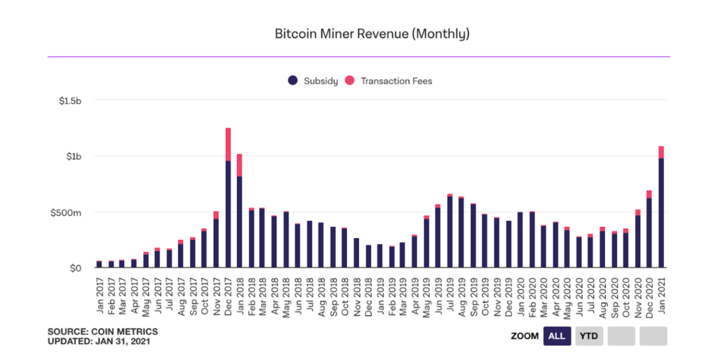 Quelle: Coin Metric Data