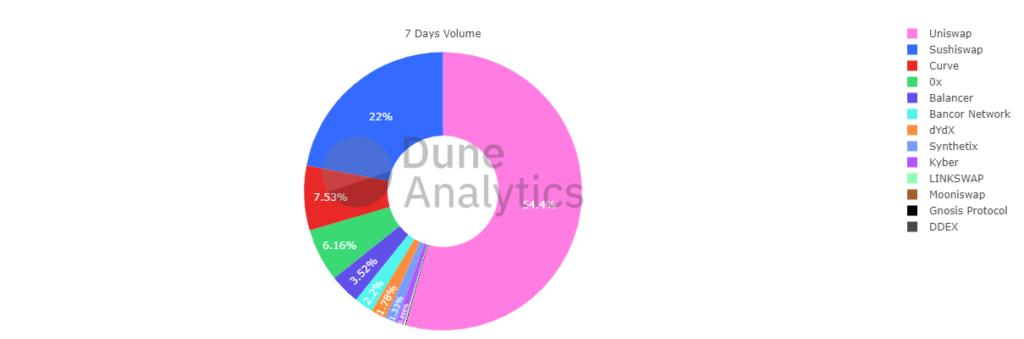 DEX Wochenvolumen: Dune Analytics