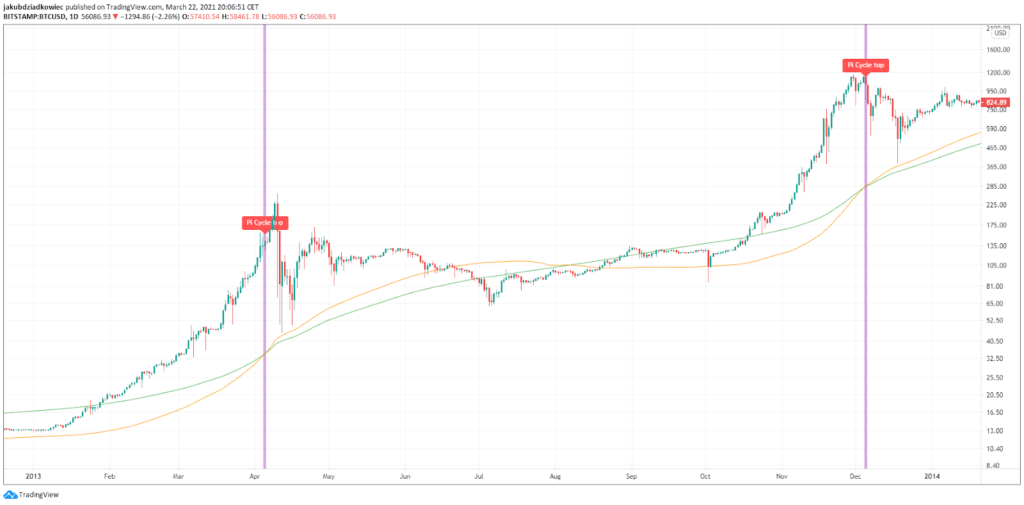 BTC Chart von TradingView