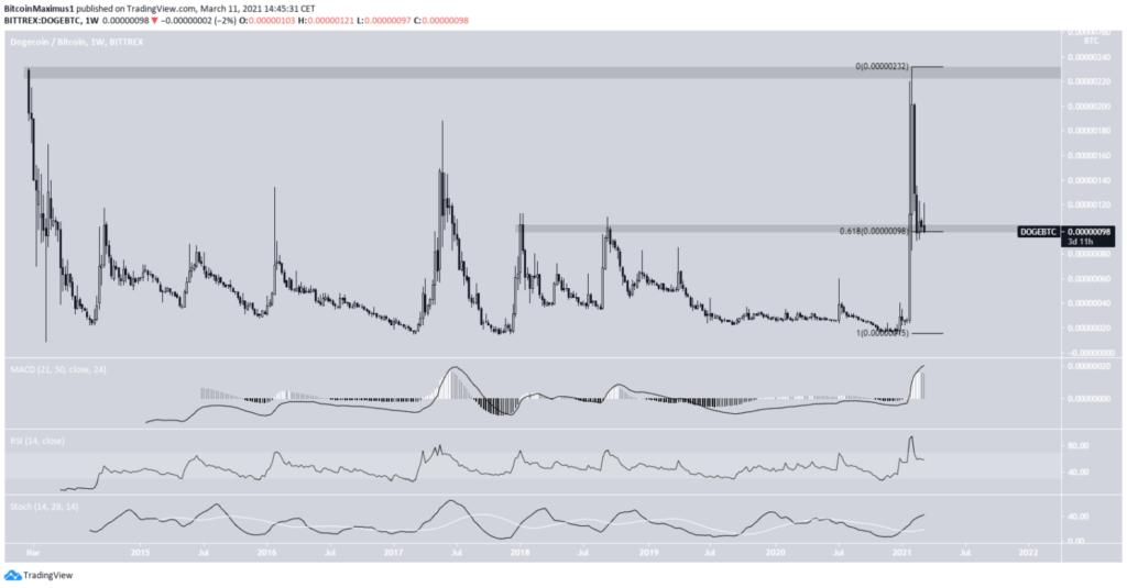 DOGE Chart von TradingView