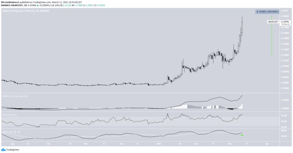HBAR Chart von TradingView
