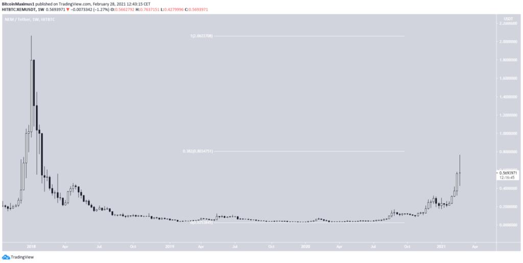 NEM Preis, ein Bild von TradingView