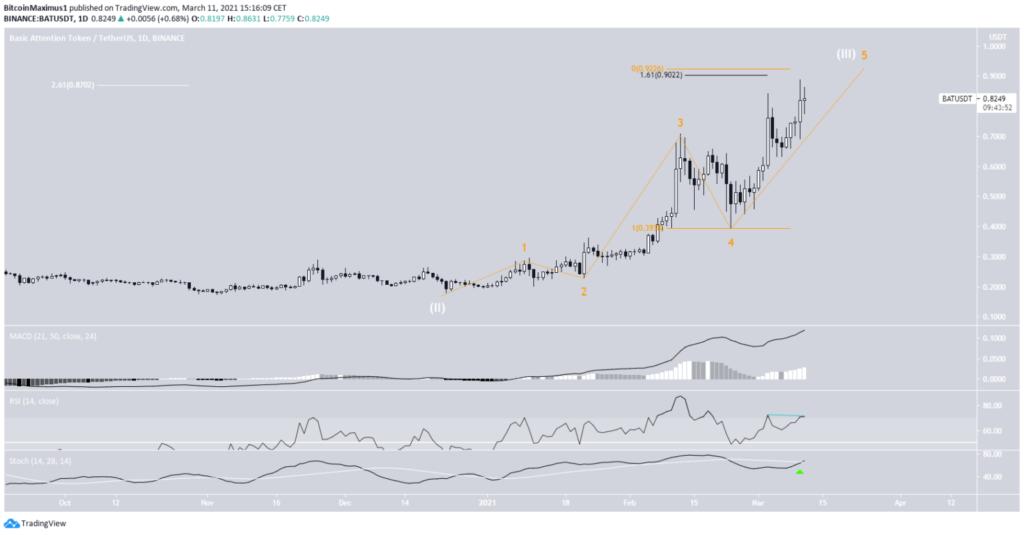 BAT Chart von TradingView