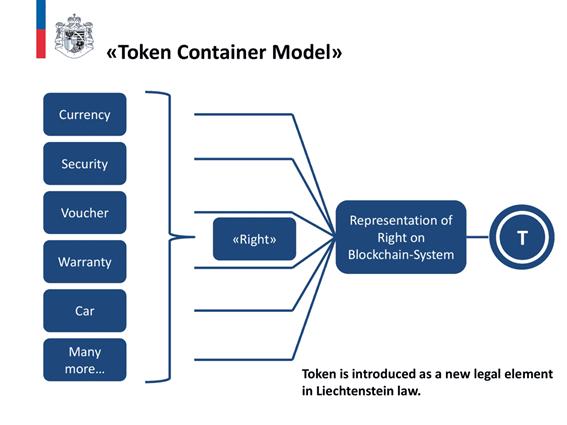 Token Container Model, Quelle: Government Principality of Liechtenstein
