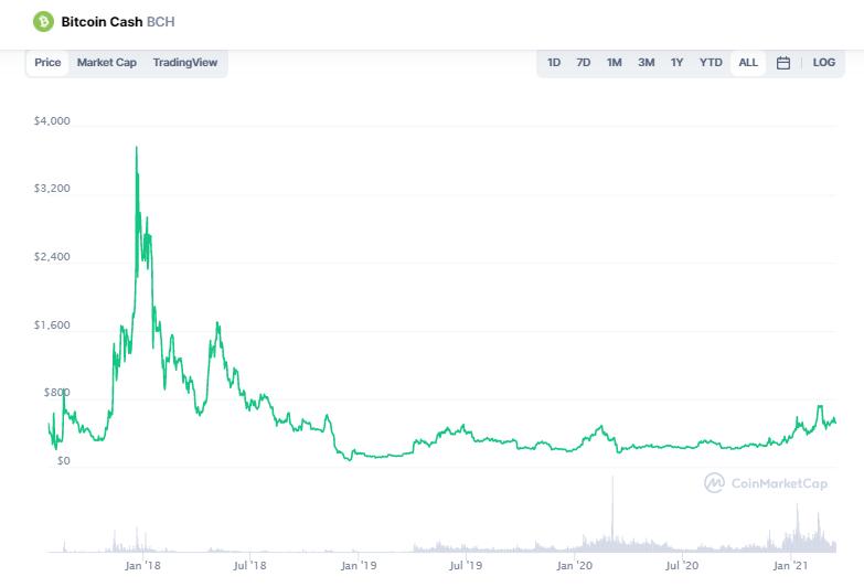 Bitcoin Cash Preis: CoinMarketCap