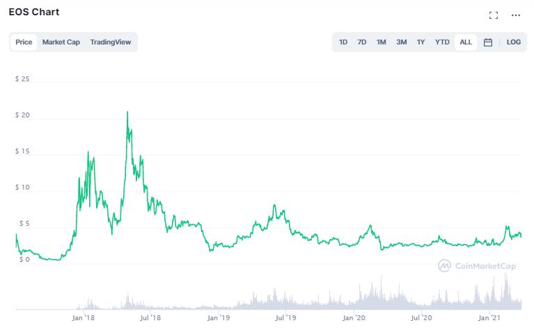 EOS Preis: CoinMarketCap