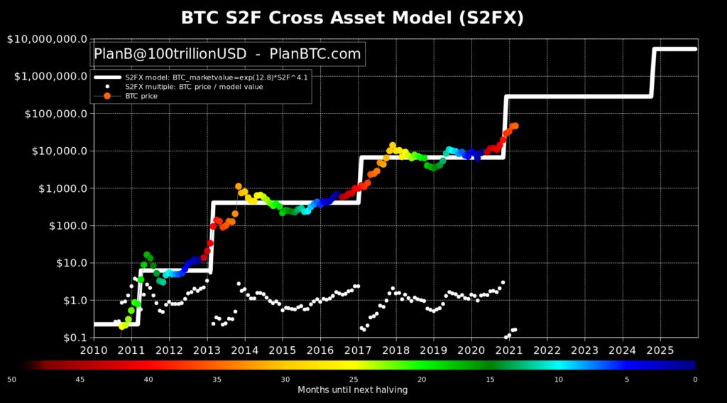 Bitcoin S2F Model von PlanB