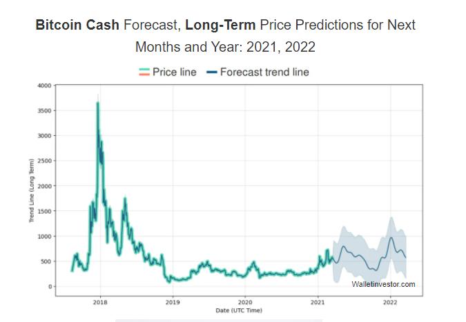 Bitcoin Cash Preis: WallStreetInvestor