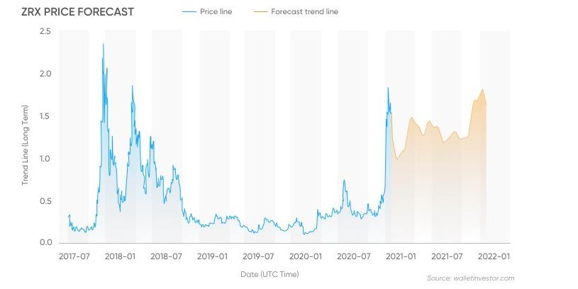 ZRX Preis Prognose von Walletinvestor