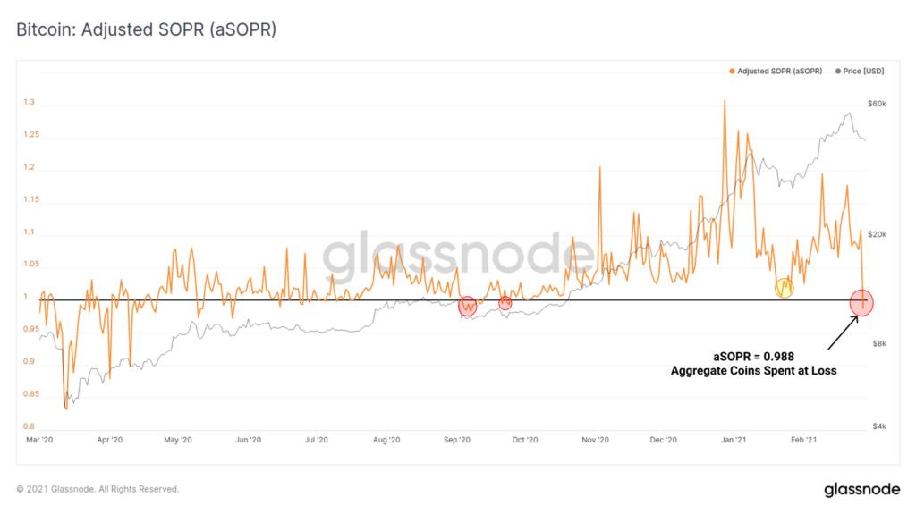 Bitcoin Adjusted SOPR
