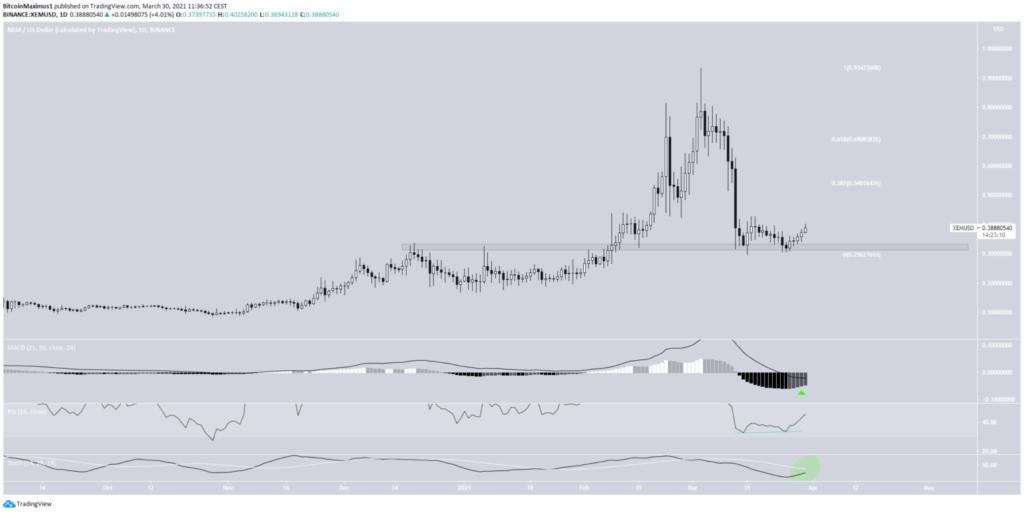 XEM Chart 30.03.2021