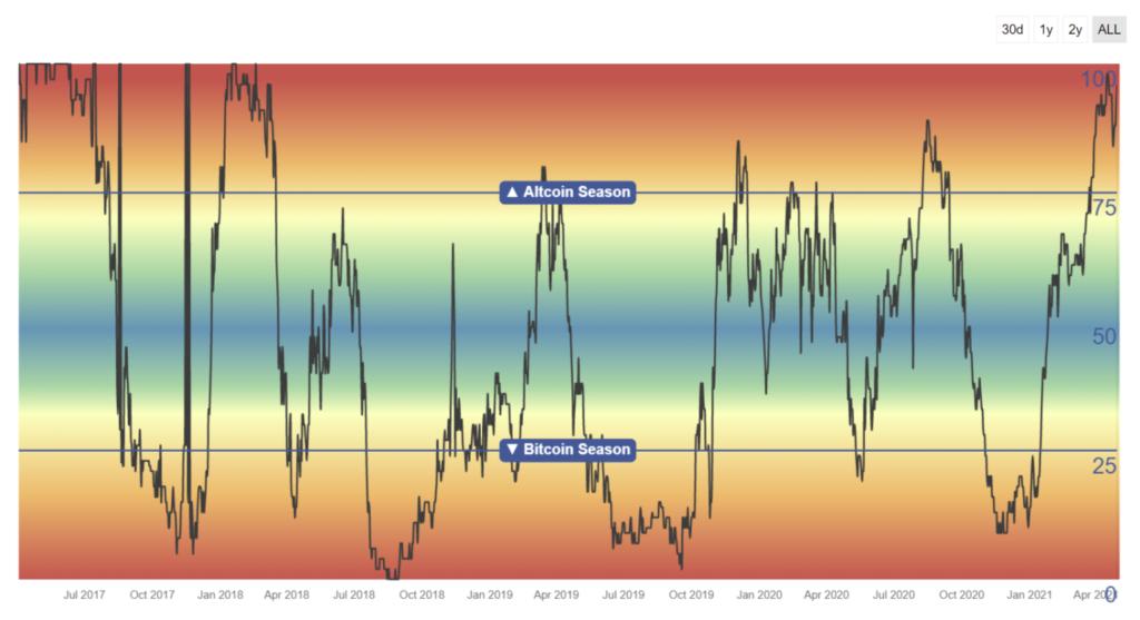 Altcoin season indicator  chart blockchaincenter