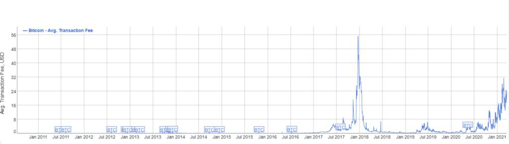 Durchschnittliche Bitcoin-Transaktionsgebühr: BitInfoCharts