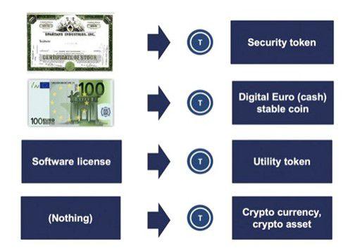 Abbildung 2: Vielfalt der Token-Anwendung (Quelle: Fürstentum Liechtenstein)