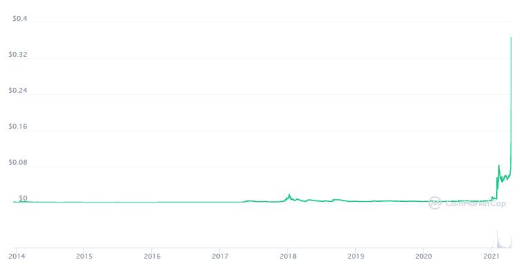 Dogecoin Preis: Ein Screenshot von CoinMarketCap