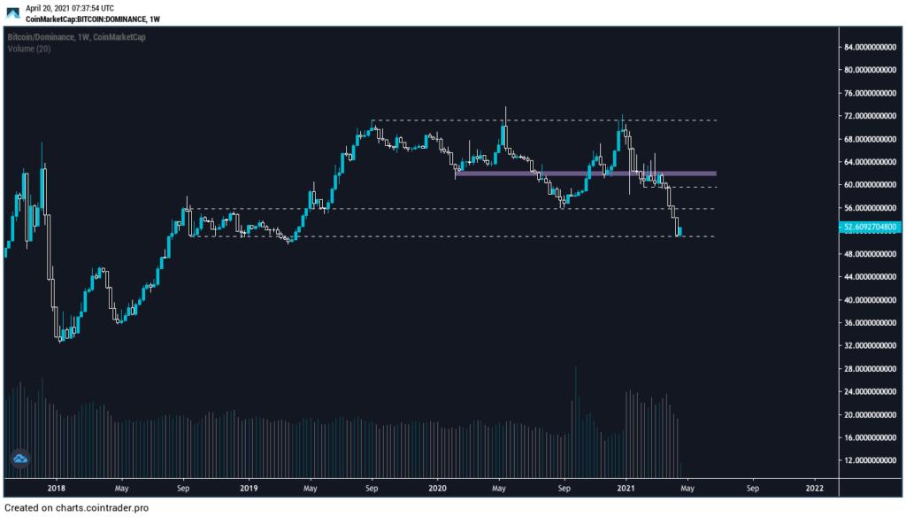 Bitcoin Dominanz Chart PosyXBT