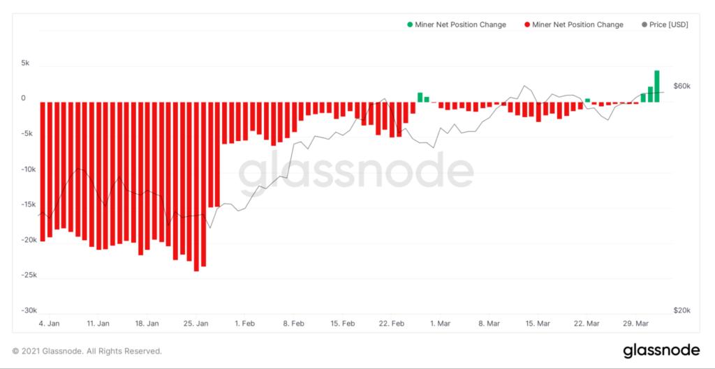 Bitcoin Miner Net Position Change