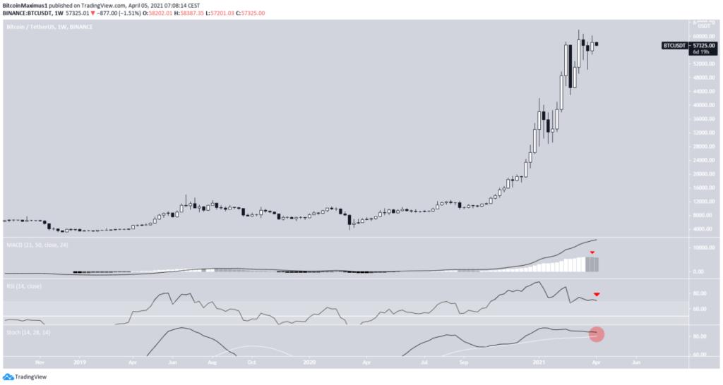 Bitcoin Preis Wochenchartanalyse 05.04.2021