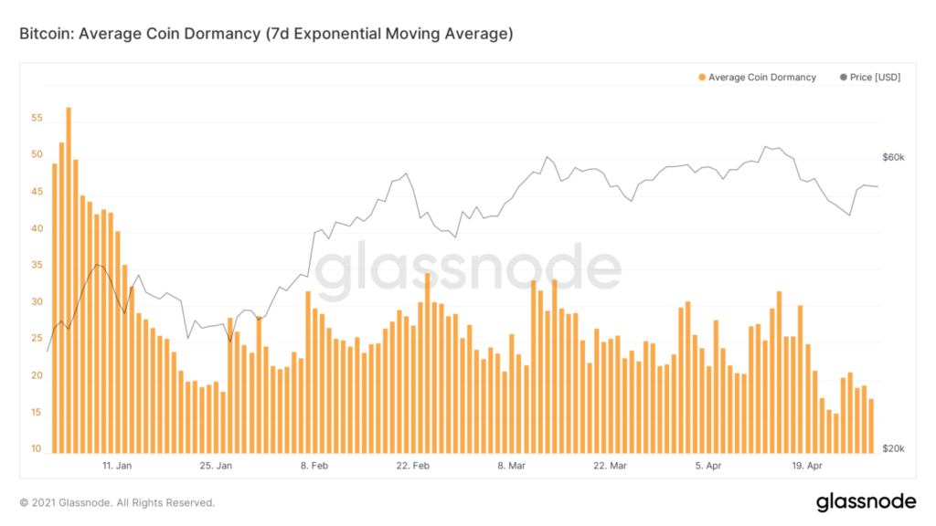 Bitcoin Chart Dormancys Glassnode