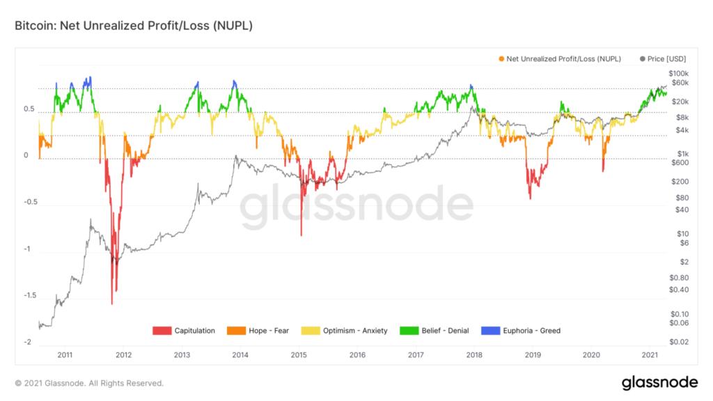 Bitcoin NUPL Indikator Glassnode