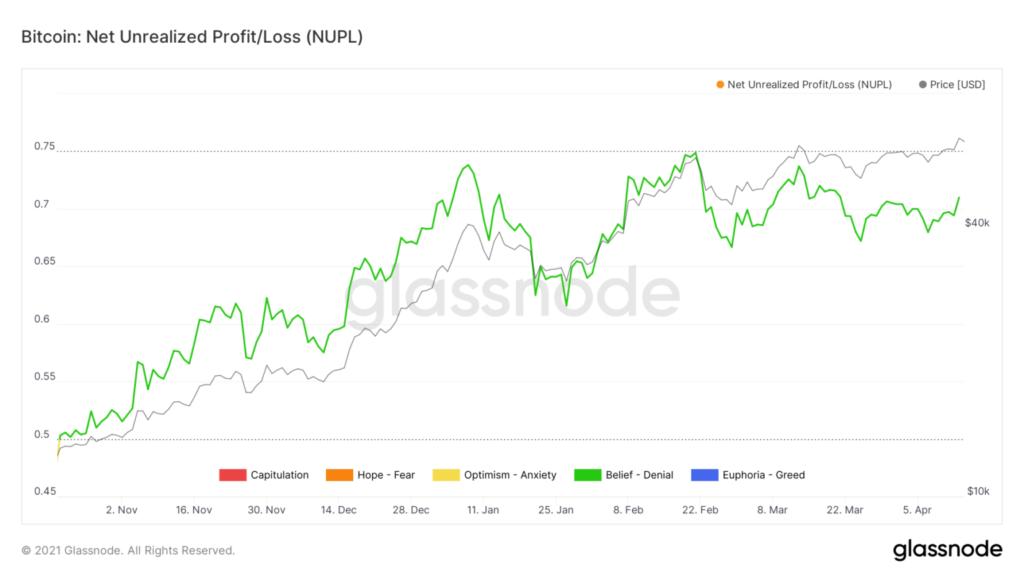 Bitcoin NUPL Indikator Glassnode 2