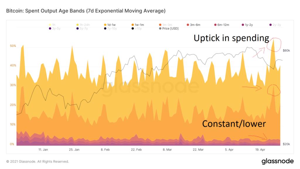 Bitcoin Chart Spent output age bands glassnode