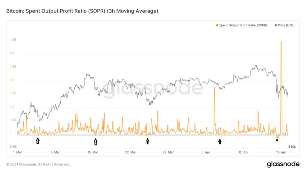 Bitcoin Chart SOPR 1-Stunden-Chart
