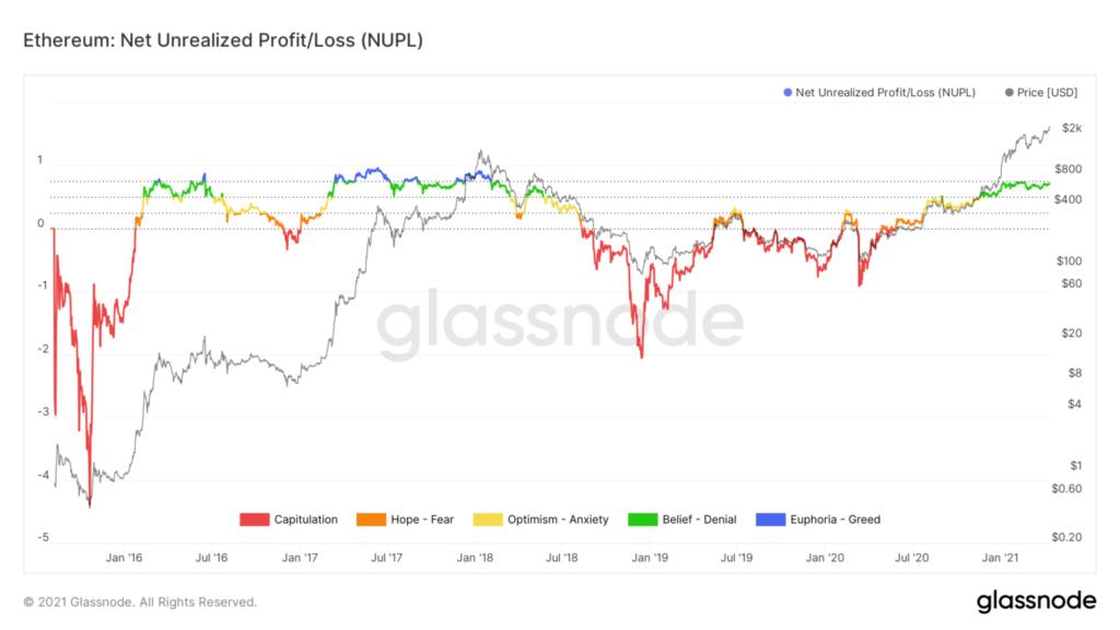 Ethereum NUPL Indikator Glassnode