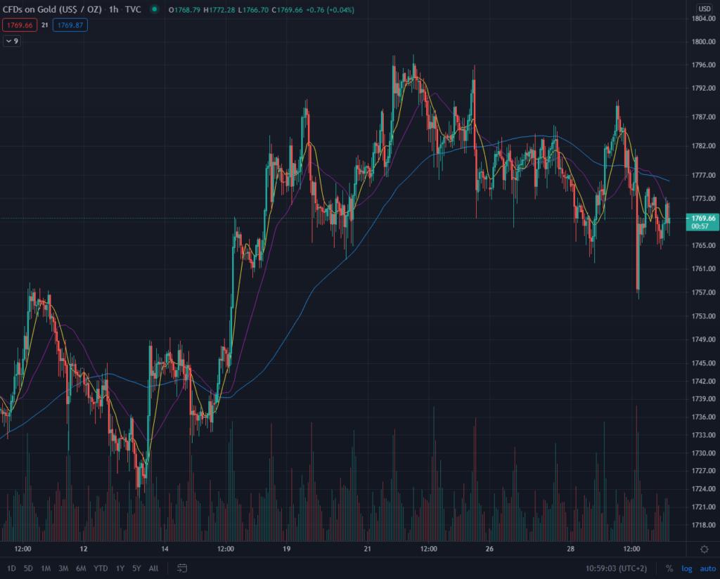 gold preis kurs chart 30.04.2021