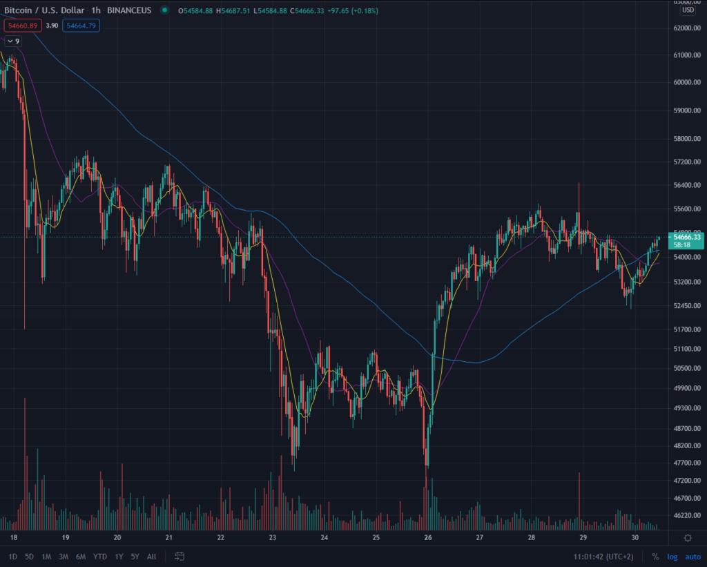 bitcoin preis kurs chart 30.04.2021