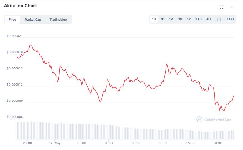 Coin Preise: Ein Screenshot von CoinMarektCap
