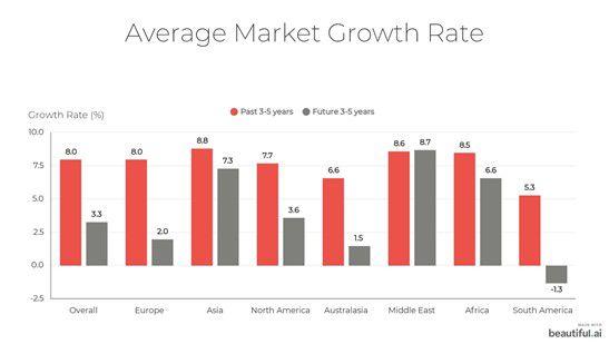 Abb. 1. Durchschnittliche Wachstumsrate des Sportmarktes (Quelle: PwC Sports Survey 2020)
