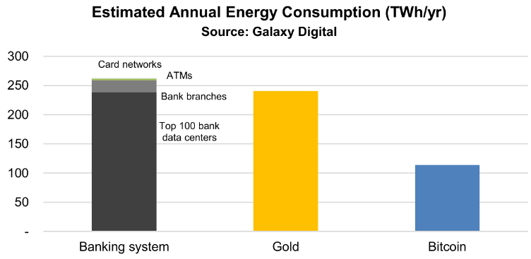 Energieverbrauch Bitcoin Gold Banken Galaxy Digital