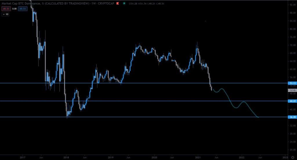 bitcoin dominanz chart @TradingTank